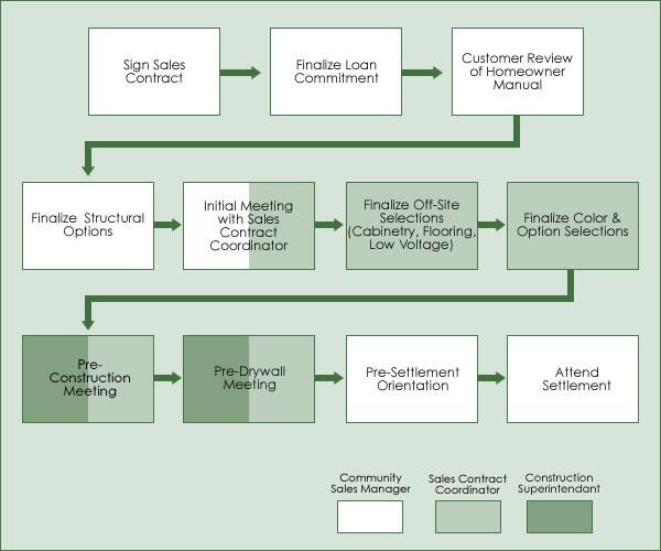 Construction Process Flow Chart 2017 2018 Best Cars