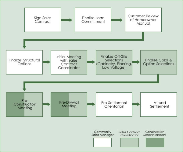 Construction process flow chart 2017 2018 best cars for The process of building a house